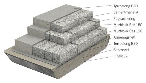 mura på betongplatta